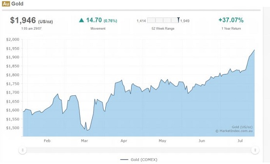gold price australia graph